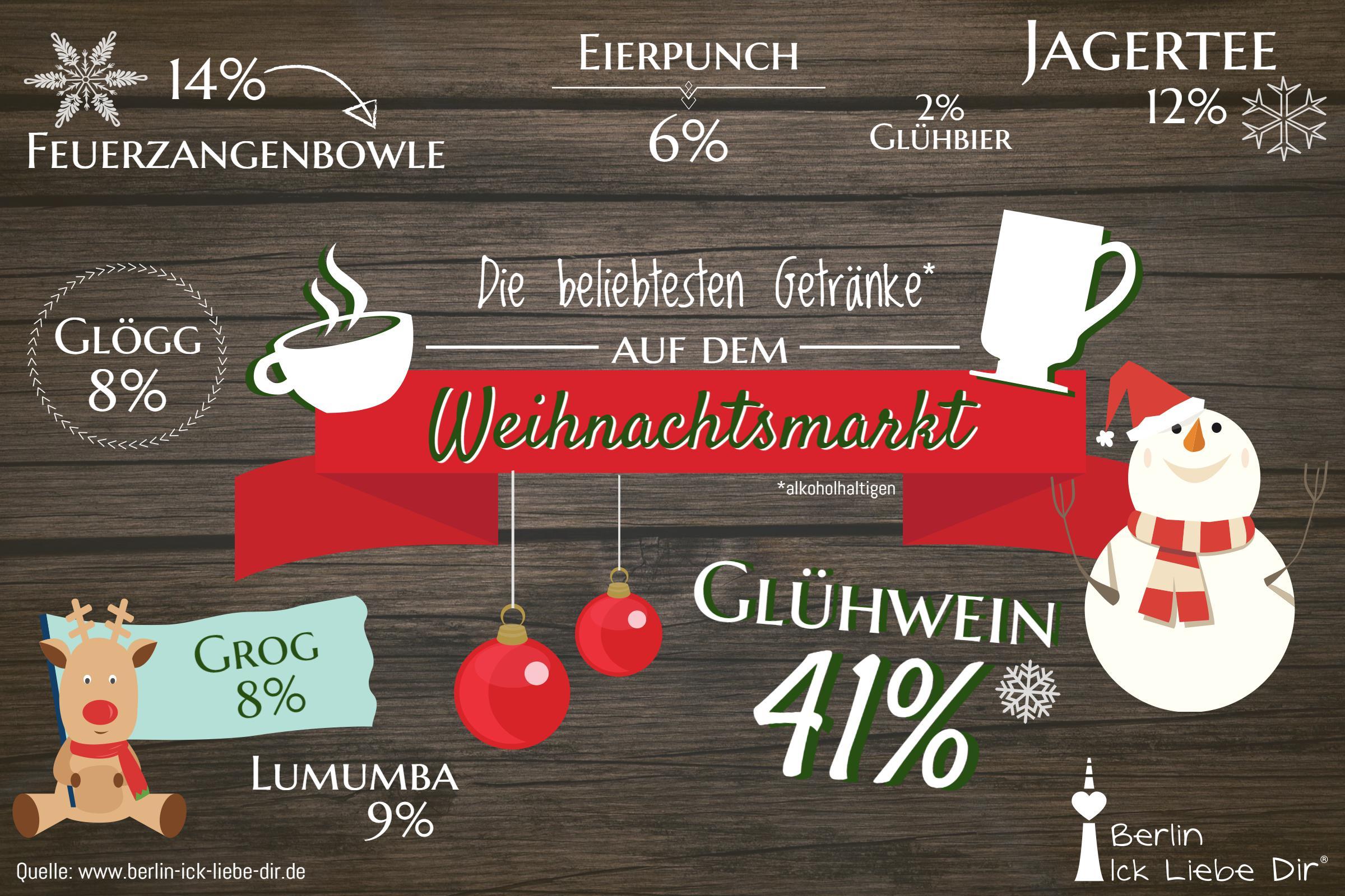 alkoholhaltige-getra%cc%88nke-weihnachtsmarkt
